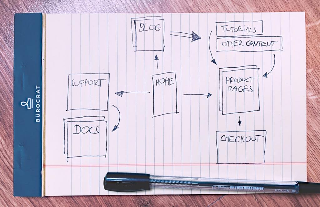 Sketch diagram image